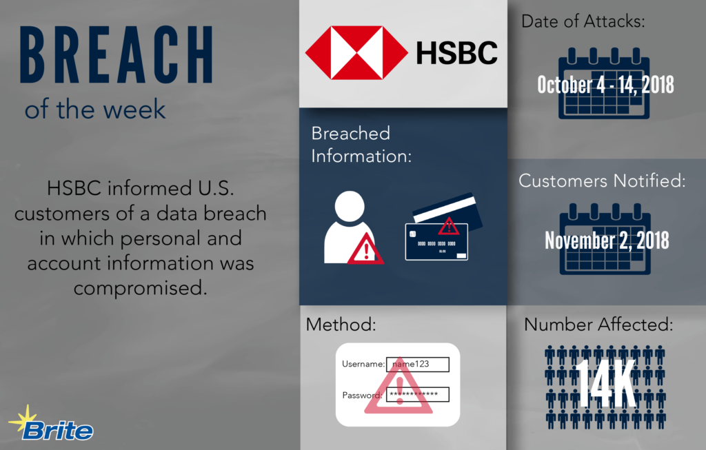 Breach of the Week HSBC