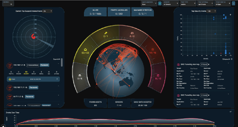 Monitoring and Investigation Dashboard Image