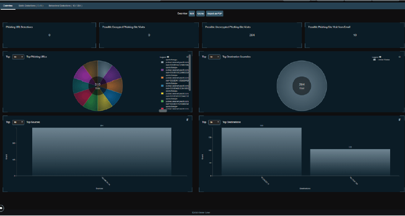 User Behavior Analytics Dashboard