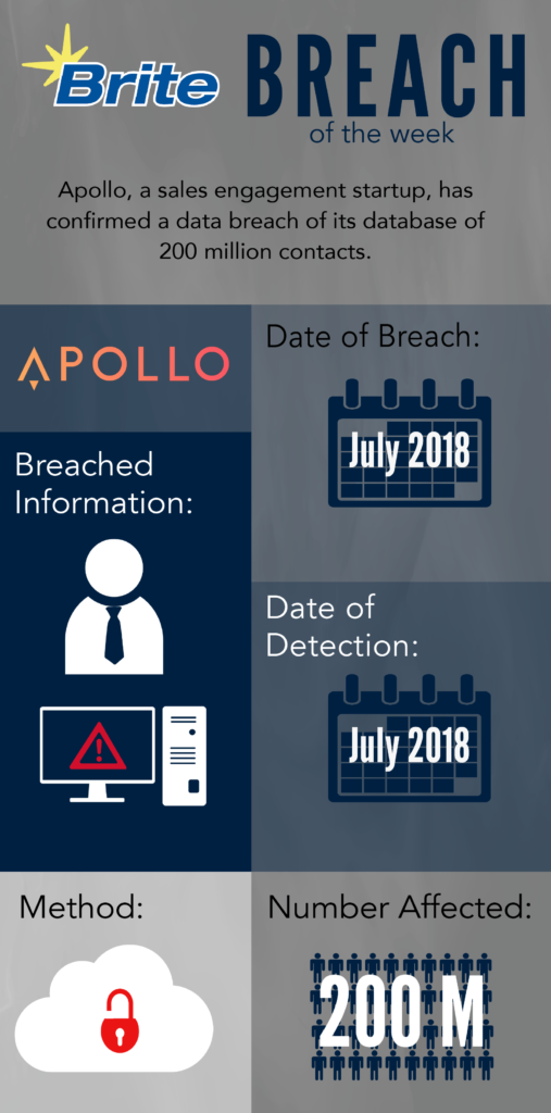 Breach of the Week, Apollo, Infographic