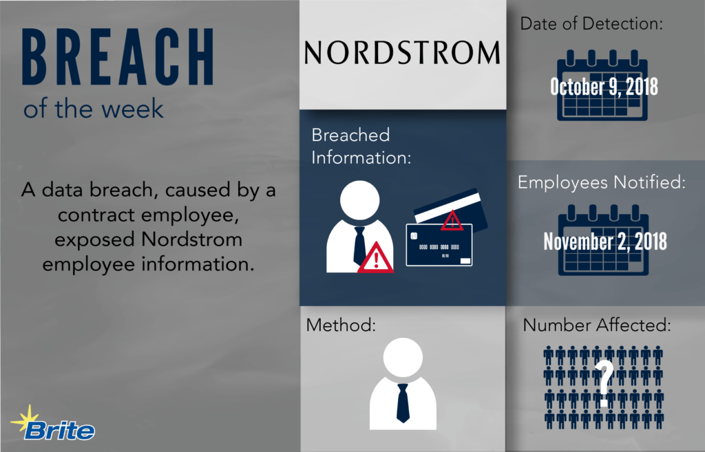 Breach of the Week infographic: Nordstrom
